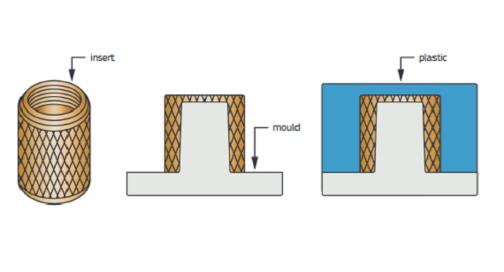 how insert moulding works