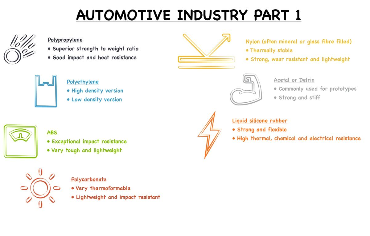 Insight automotive part 1 whiteboard