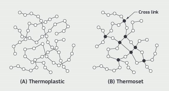 Cross-linking in thermoset plastic materials