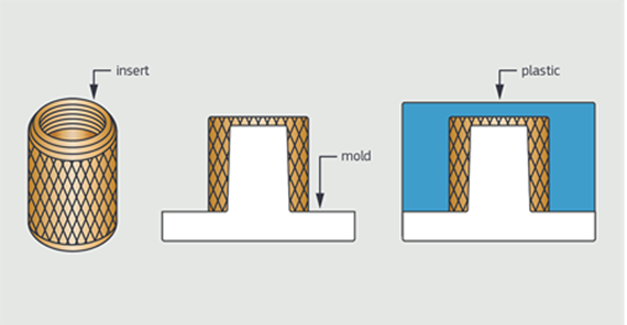 insert moulding illustration