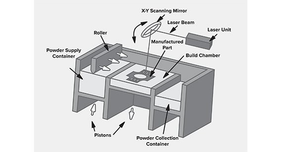 Illustration of a typical DMLS build process