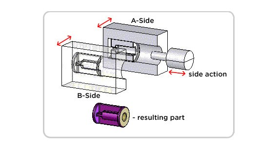 Injection moulding side-action illustration