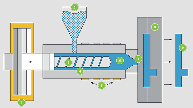 From left to right, the components of a rapid injection moulding press include: ram (1), screw (2),  hopper (3), barrel (4), heaters (5), materials (6), nozzle (7), mould (8), and part (9).